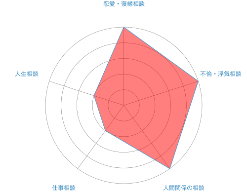 電話占いステラコール弥鈴先生の分析データ